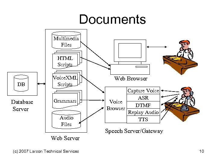 Documents Multimedia Files HTML Scripts DB Database Server Voice. XML Scripts Grammars Audio Files