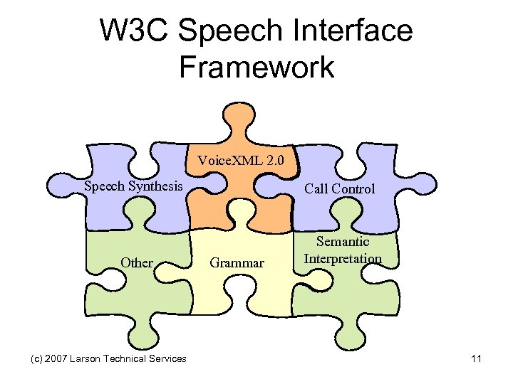 W 3 C Speech Interface Framework Voice. XML 2. 0 Speech Synthesis Call Control