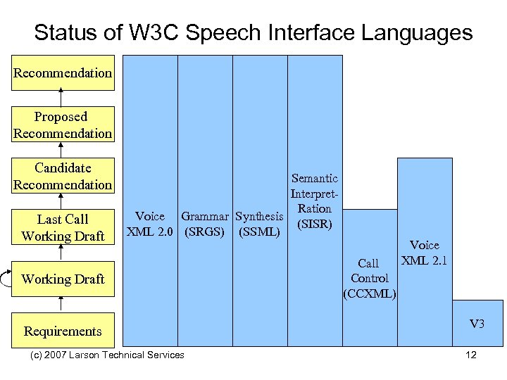 Status of W 3 C Speech Interface Languages Recommendation Proposed Recommendation Candidate Recommendation Last