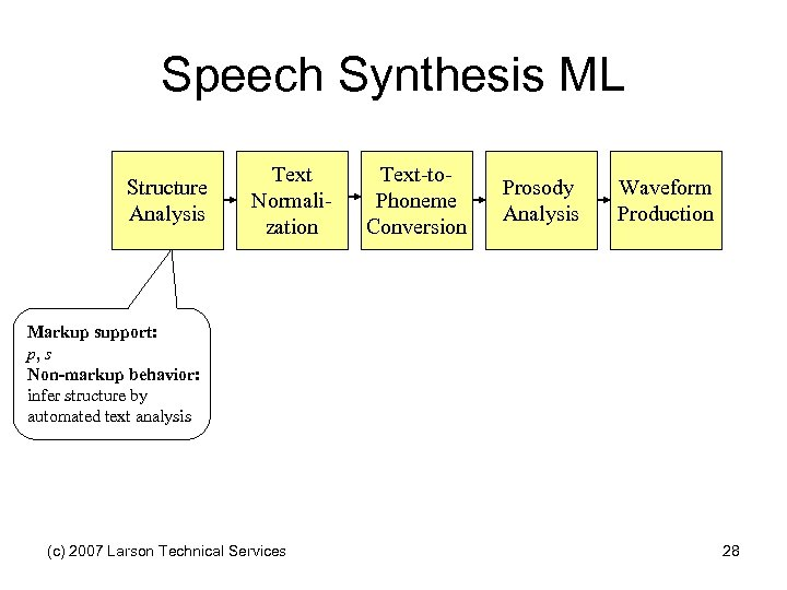 Speech Synthesis ML Structure Analysis Text Normalization Text-to. Phoneme Conversion Prosody Analysis Waveform Production