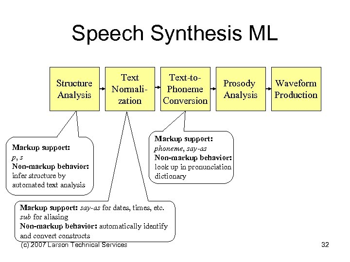 Speech Synthesis ML Structure Analysis Text Normalization Markup support: p, s Non-markup behavior: infer