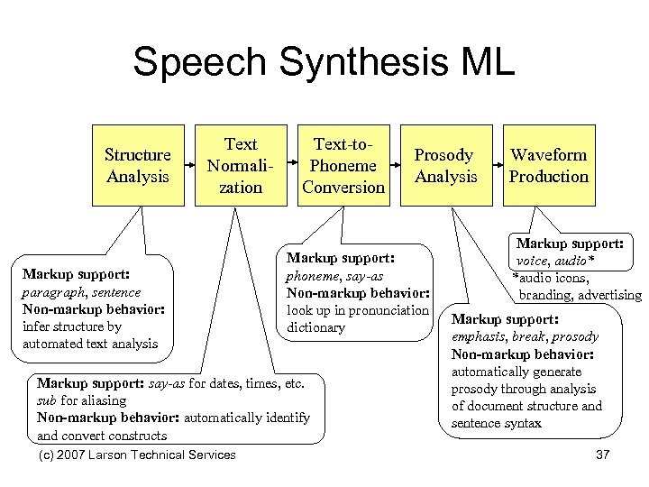Speech Synthesis ML Structure Analysis Text Normalization Markup support: paragraph, sentence Non-markup behavior: infer