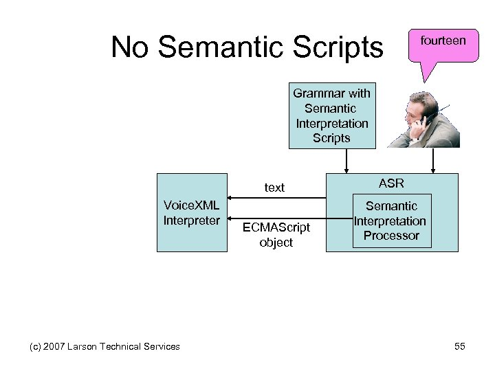 No Semantic Scripts fourteen Grammar with Semantic Interpretation Scripts text Voice. XML Interpreter (c)