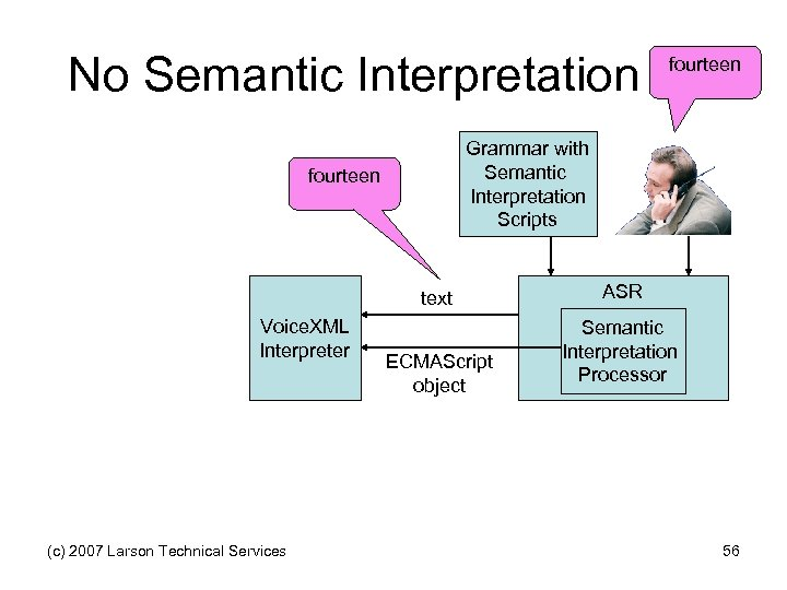 No Semantic Interpretation fourteen Grammar with Semantic Interpretation Scripts fourteen text Voice. XML Interpreter