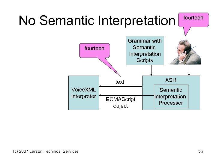 No Semantic Interpretation fourteen Grammar with Semantic Interpretation Scripts fourteen text Voice. XML Interpreter