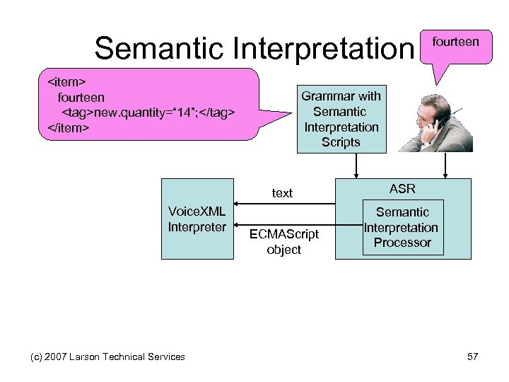 "Semantic Interpretation <item> fourteen <tag>new. quantity="" 14""; </tag> </item> Grammar with Semantic Interpretation Scripts"