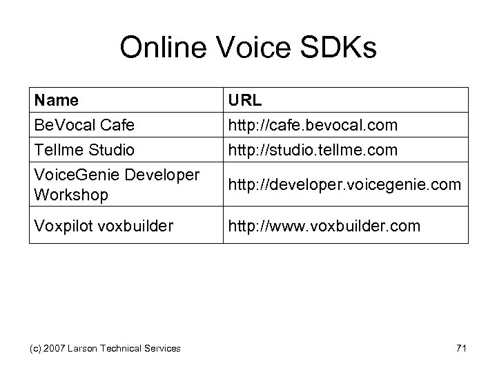 Online Voice SDKs Name Be. Vocal Cafe Tellme Studio Voice. Genie Developer Workshop URL