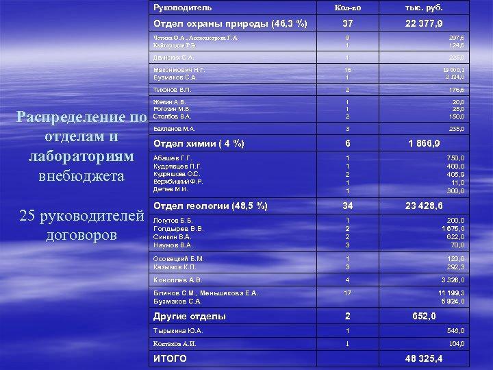 Руководитель Отдел охраны природы (46, 3 %) Кол-во тыс. руб. 37 22 377, 9