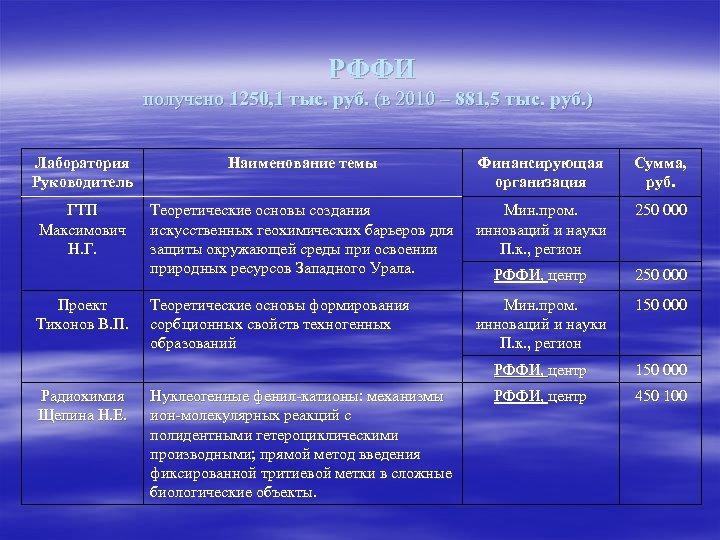 РФФИ получено 1250, 1 тыс. руб. (в 2010 – 881, 5 тыс. руб.