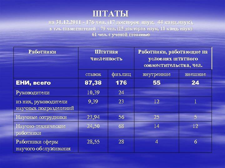 ШТАТЫ на 31. 12. 2011 - 176 чел. (17 докторов наук, 44 канд. наук),