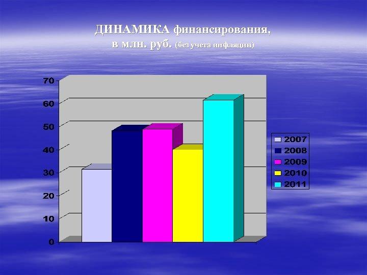 ДИНАМИКА финансирования, в млн. руб. (без учета инфляции)