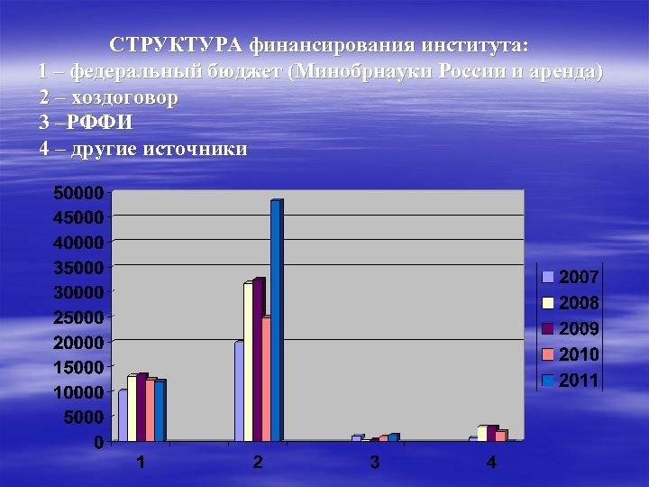 СТРУКТУРА финансирования института: 1 – федеральный бюджет (Минобрнауки России и аренда) 2 –