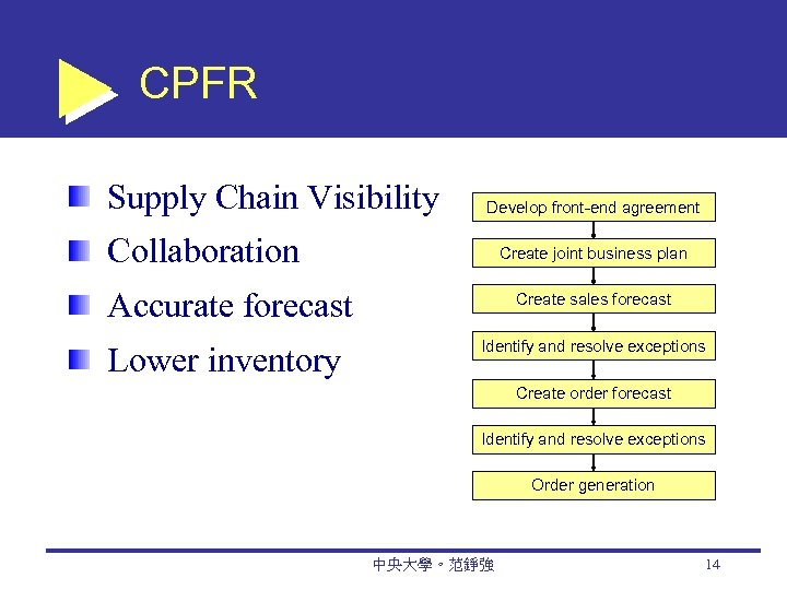 CPFR Supply Chain Visibility Develop front-end agreement Collaboration Create joint business plan Accurate forecast