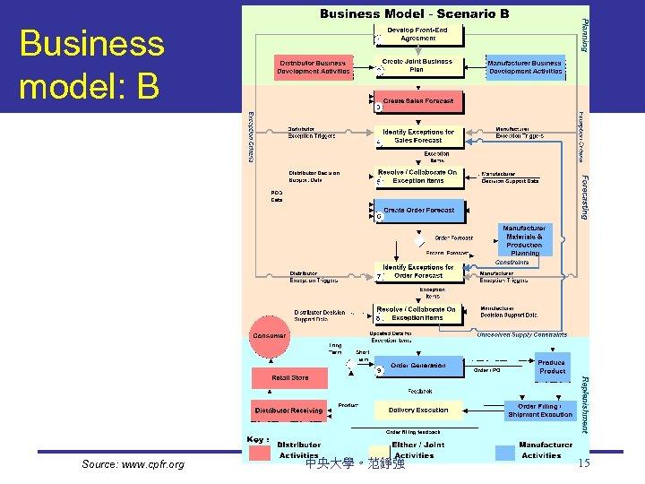 Business model: B Source: www. cpfr. org 中央大學。范錚強 15