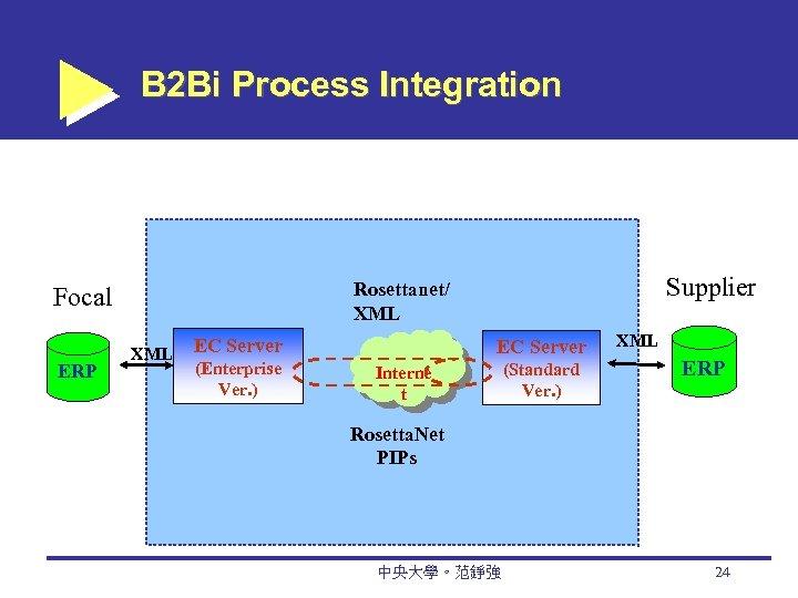 B 2 Bi Process Integration ERP Supplier Rosettanet/ XML Focal XML EC Server (Enterprise