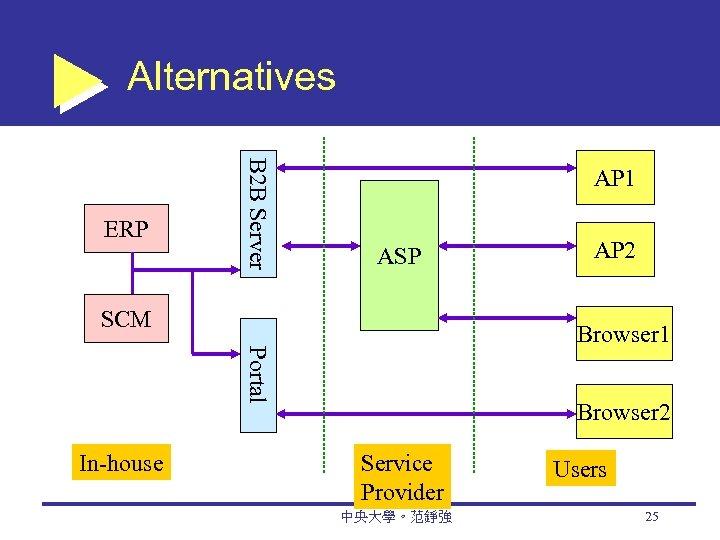 Alternatives B 2 B Server ERP AP 1 ASP SCM Browser 1 Portal In-house