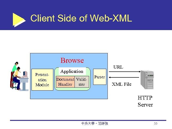 Client Side of Web-XML Presentation Module Browse r Application Document Valid. Handler ater URL