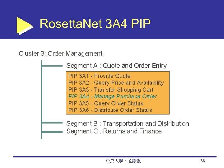Rosetta. Net 3 A 4 PIP 中央大學。范錚強 38