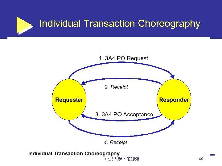 Individual Transaction Choreography 中央大學。范錚強 40