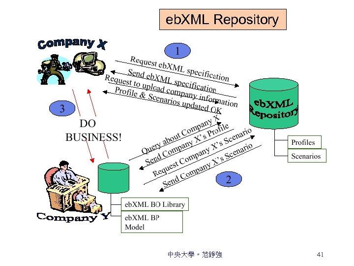 eb. XML Repository 中央大學。范錚強 41