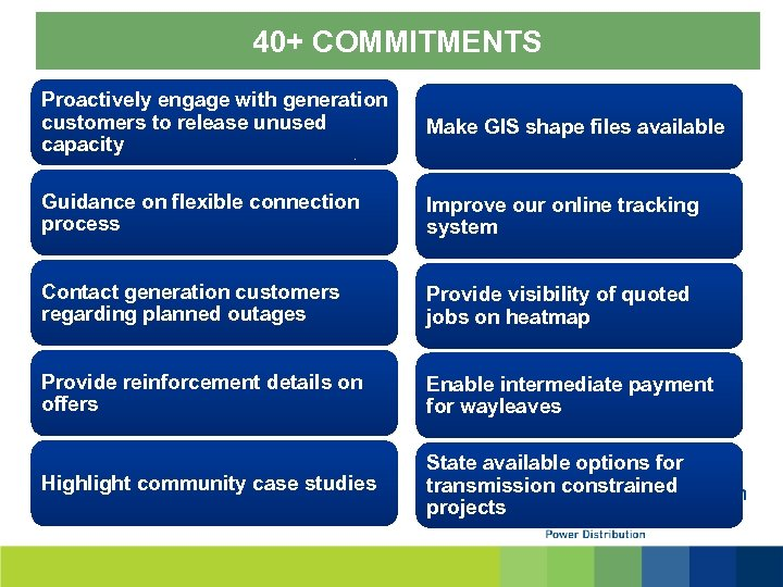 40+ COMMITMENTS Proactively engage with generation customers to release unused capacity Make GIS shape