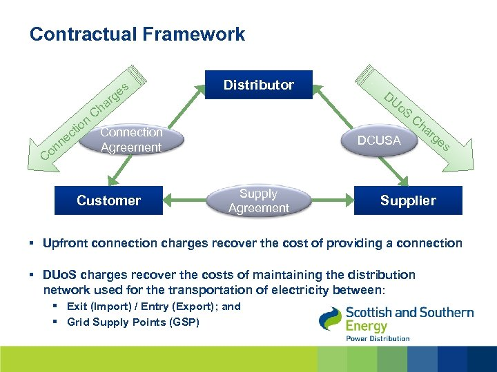 Contractual Framework s ge ar Distributor h C n tio Connection c ne Agreement