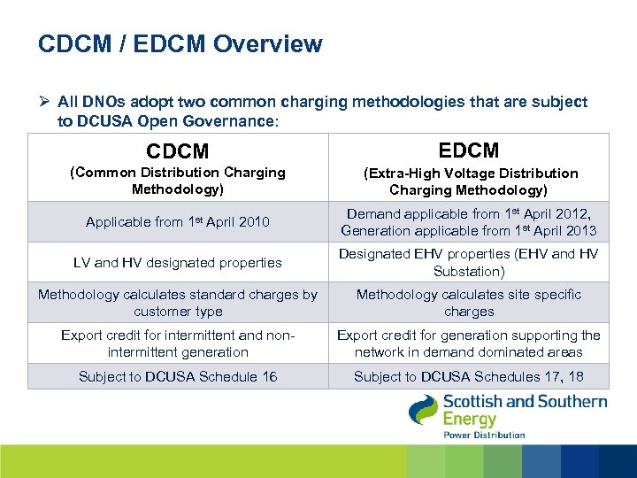 CDCM / EDCM Overview Ø All DNOs adopt two common charging methodologies that are