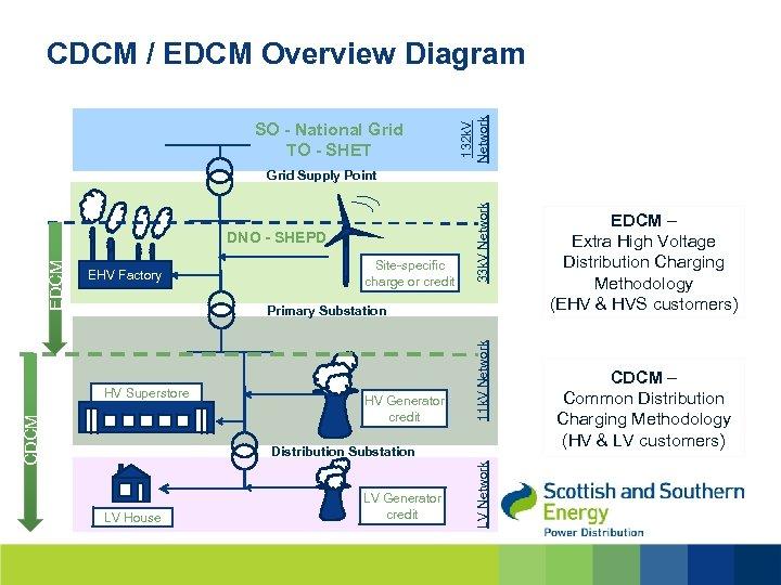 SO - National Grid TO - SHET 132 k. V Network CDCM / EDCM