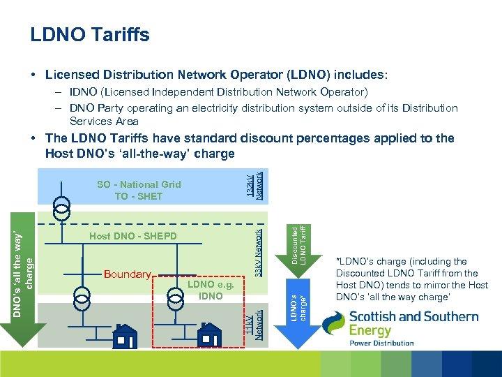 LDNO Tariffs • Licensed Distribution Network Operator (LDNO) includes: – IDNO (Licensed Independent Distribution