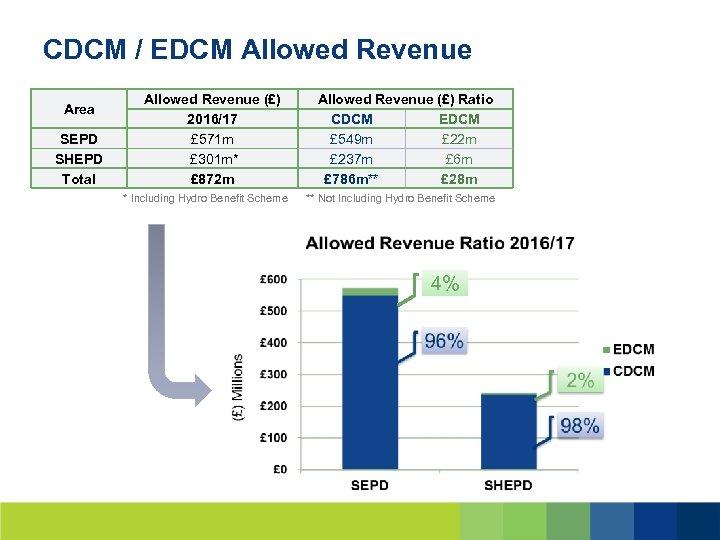 CDCM / EDCM Allowed Revenue Area SEPD SHEPD Total Allowed Revenue (£) 2016/17 £