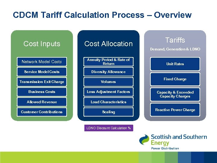 CDCM Tariff Calculation Process – Overview Cost Inputs Cost Allocation Network Model Costs Annuity