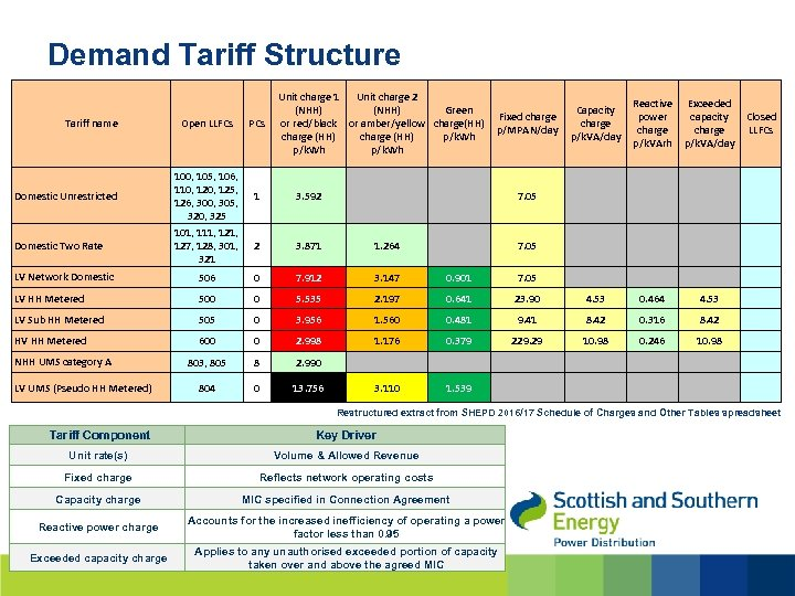 Demand Tariff Structure Tariff name Domestic Unrestricted Domestic Two Rate Open LLFCs 100, 105,