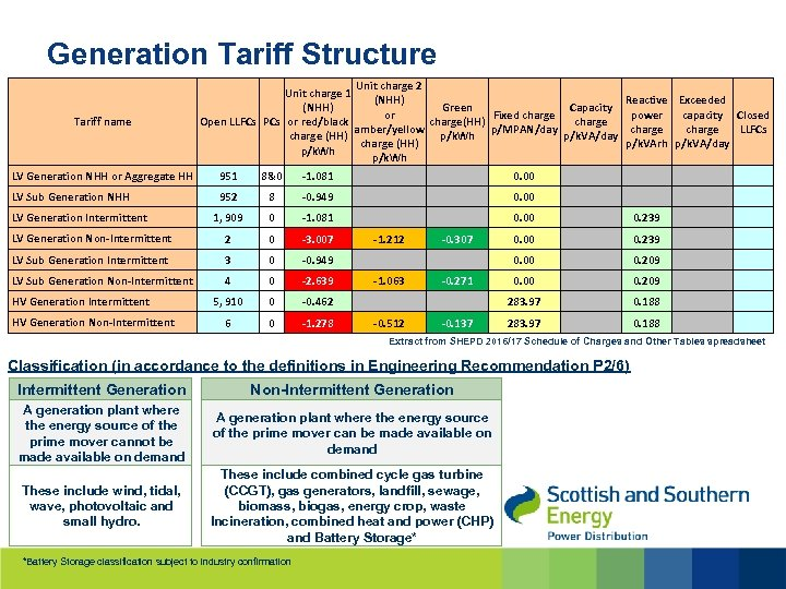 Generation Tariff Structure Tariff name Unit charge 2 Unit charge 1 Reactive Exceeded (NHH)