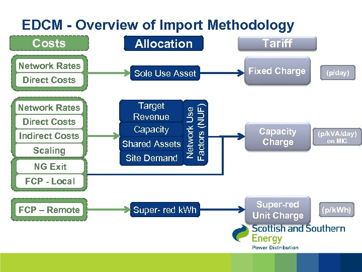 EDCM - Overview of Import Methodology Network Rates Direct Costs Indirect Costs Scaling NG