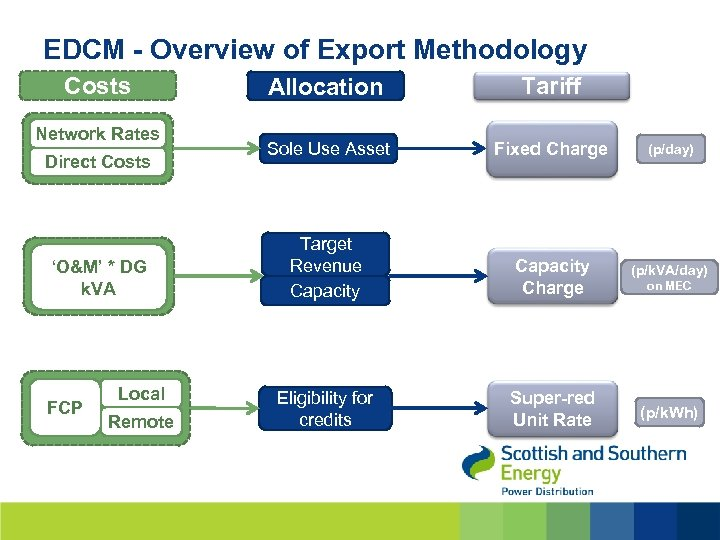 EDCM - Overview of Export Methodology Costs Network Rates Direct Costs 'O&M' * DG
