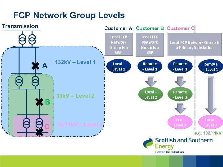 FCP Network Group Levels Transmission Customer A Customer B Customer C Local FCP Network