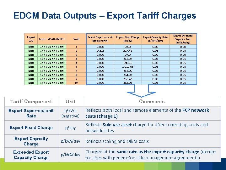 EDCM Data Outputs – Export Tariff Charges Export LLFC Export MPANs/MSIDs Tariff NNN NNN