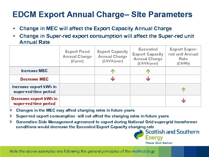 EDCM Export Annual Charge– Site Parameters • Change in MEC will affect the Export