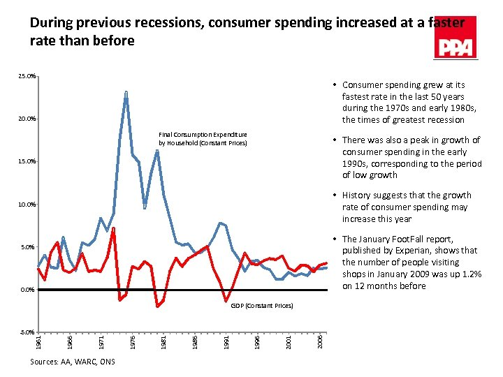 During previous recessions, consumer spending increased at a faster rate than before 25. 0%