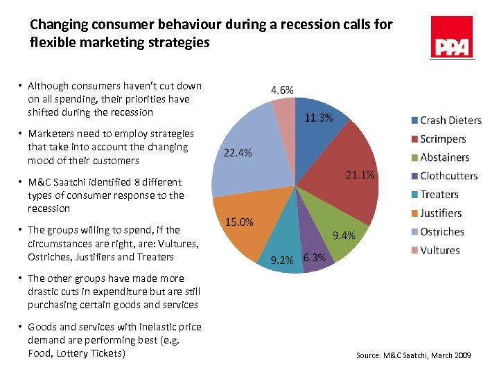 Changing consumer behaviour during a recession calls for flexible marketing strategies • Although consumers
