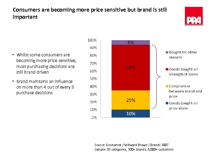 Consumers are becoming more price sensitive but brand is still important • Whilst some