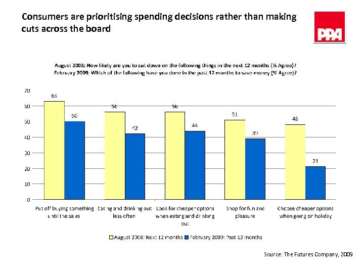 Consumers are prioritising spending decisions rather than making cuts across the board Source: The