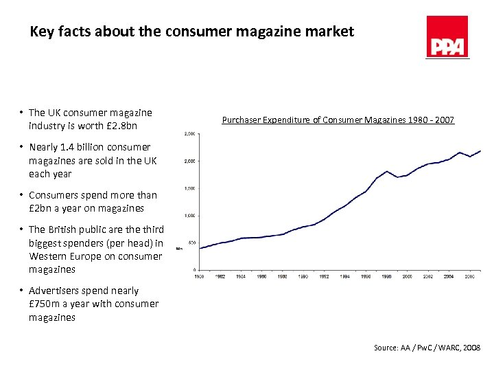 Key facts about the consumer magazine market • The UK consumer magazine industry is