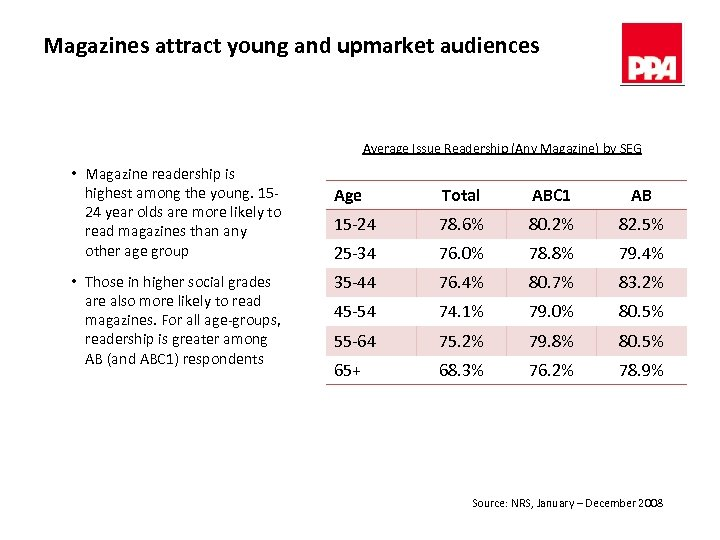 Magazines attract young and upmarket audiences Average Issue Readership (Any Magazine) by SEG •