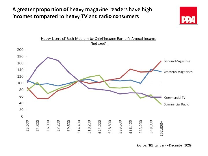 A greater proportion of heavy magazine readers have high incomes compared to heavy TV