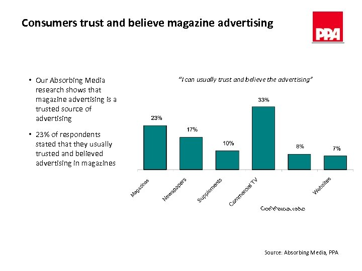 Consumers trust and believe magazine advertising • Our Absorbing Media research shows that magazine