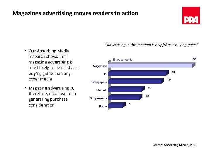 "Magazines advertising moves readers to action ""Advertising in this medium is helpful as a"