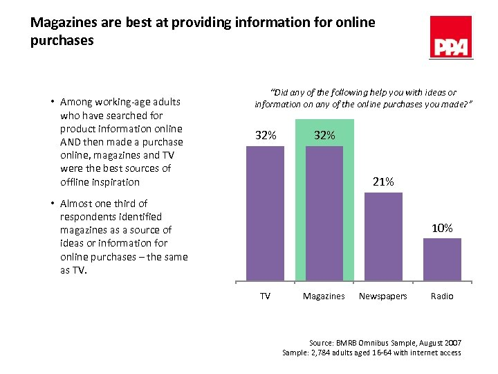 Magazines are best at providing information for online purchases • Among working-age adults who