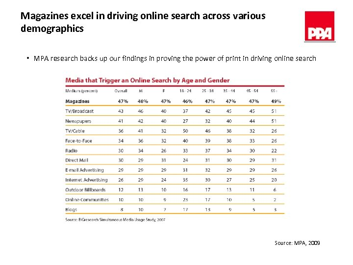 Magazines excel in driving online search across various demographics • MPA research backs up