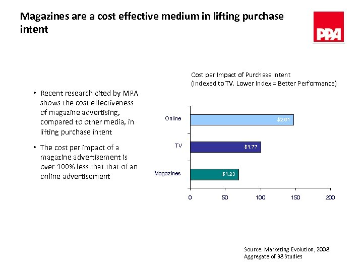 Magazines are a cost effective medium in lifting purchase intent Cost per Impact of